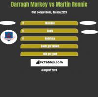 Darragh Markey vs Martin Rennie h2h player stats