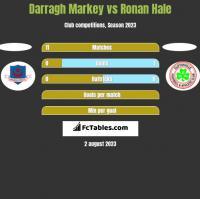 Darragh Markey vs Ronan Hale h2h player stats
