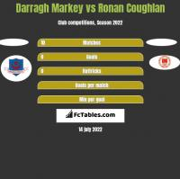 Darragh Markey vs Ronan Coughlan h2h player stats