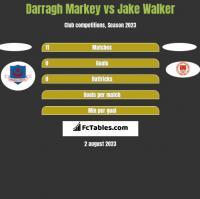 Darragh Markey vs Jake Walker h2h player stats
