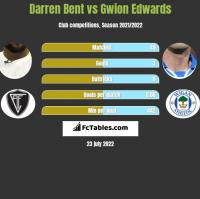 Darren Bent vs Gwion Edwards h2h player stats