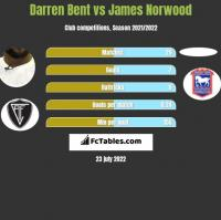 Darren Bent vs James Norwood h2h player stats
