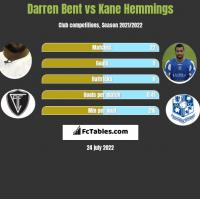 Darren Bent vs Kane Hemmings h2h player stats