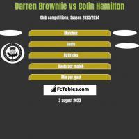 Darren Brownlie vs Colin Hamilton h2h player stats