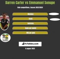 Darren Carter vs Emmanuel Sonupe h2h player stats