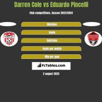 Darren Cole vs Eduardo Pincelli h2h player stats