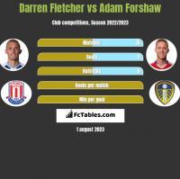 Darren Fletcher vs Adam Forshaw h2h player stats