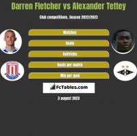 Darren Fletcher vs Alexander Tettey h2h player stats