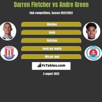 Darren Fletcher vs Andre Green h2h player stats