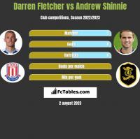 Darren Fletcher vs Andrew Shinnie h2h player stats