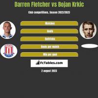 Darren Fletcher vs Bojan Krkic h2h player stats