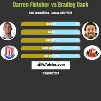Darren Fletcher vs Bradley Dack h2h player stats