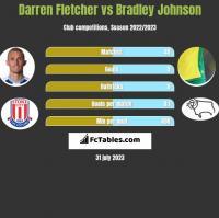 Darren Fletcher vs Bradley Johnson h2h player stats