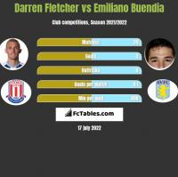Darren Fletcher vs Emiliano Buendia h2h player stats