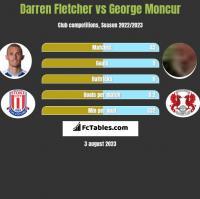 Darren Fletcher vs George Moncur h2h player stats