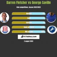 Darren Fletcher vs George Saville h2h player stats