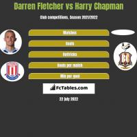 Darren Fletcher vs Harry Chapman h2h player stats