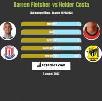 Darren Fletcher vs Helder Costa h2h player stats