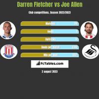 Darren Fletcher vs Joe Allen h2h player stats