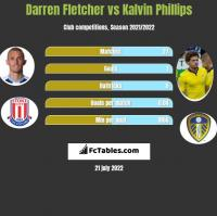 Darren Fletcher vs Kalvin Phillips h2h player stats