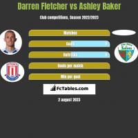 Darren Fletcher vs Ashley Baker h2h player stats