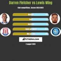 Darren Fletcher vs Lewis Wing h2h player stats
