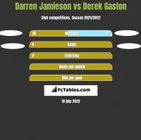 Darren Jamieson vs Derek Gaston h2h player stats