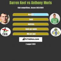 Darren Keet vs Anthony Moris h2h player stats