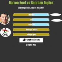 Darren Keet vs Geordan Dupire h2h player stats