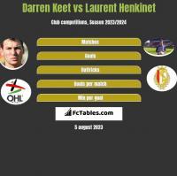 Darren Keet vs Laurent Henkinet h2h player stats