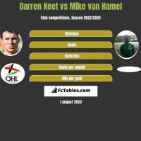 Darren Keet vs Mike van Hamel h2h player stats
