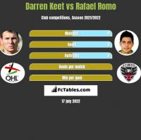 Darren Keet vs Rafael Romo h2h player stats