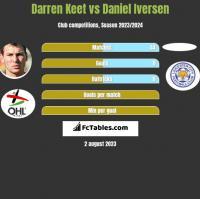Darren Keet vs Daniel Iversen h2h player stats