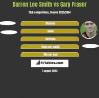 Darren Lee Smith vs Gary Fraser h2h player stats