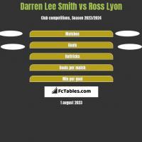 Darren Lee Smith vs Ross Lyon h2h player stats