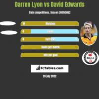 Darren Lyon vs David Edwards h2h player stats