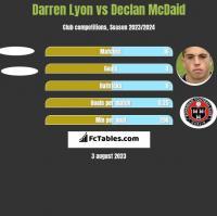 Darren Lyon vs Declan McDaid h2h player stats