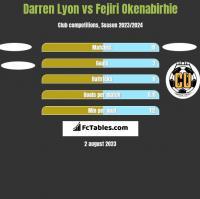 Darren Lyon vs Fejiri Okenabirhie h2h player stats