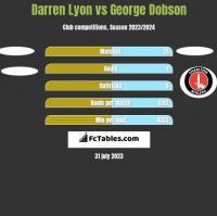 Darren Lyon vs George Dobson h2h player stats
