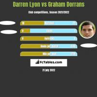 Darren Lyon vs Graham Dorrans h2h player stats