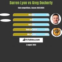 Darren Lyon vs Greg Docherty h2h player stats