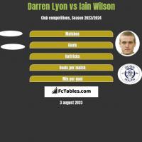 Darren Lyon vs Iain Wilson h2h player stats