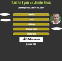 Darren Lyon vs Jamie Ness h2h player stats