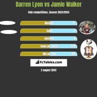 Darren Lyon vs Jamie Walker h2h player stats
