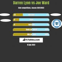 Darren Lyon vs Joe Ward h2h player stats