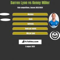 Darren Lyon vs Kenny Miller h2h player stats
