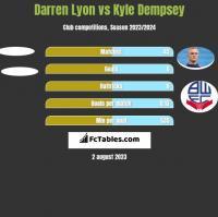 Darren Lyon vs Kyle Dempsey h2h player stats