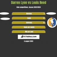 Darren Lyon vs Louis Reed h2h player stats