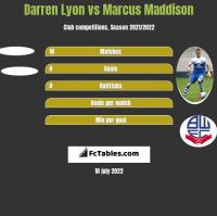 Darren Lyon vs Marcus Maddison h2h player stats