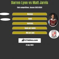 Darren Lyon vs Matt Jarvis h2h player stats
